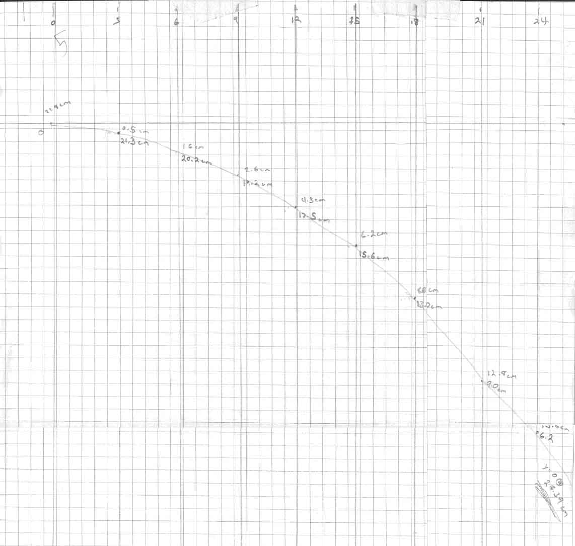 Marble Projectile Lab – Regular Graph Paper